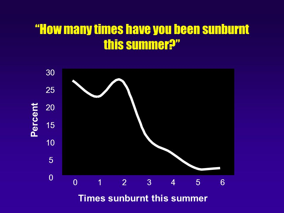 How many times have you been sunburnt this summer 0 5 10 15 20 25 30 0123456 Times sunburnt this summer Percent