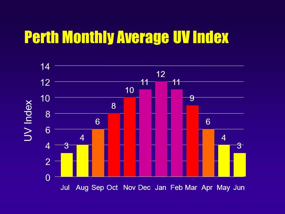 Perth Monthly Average UV Index 0 2 4 6 8 10 12 14 UV Index JulAugSepOctNovDecJanFebMarAprMayJun 3 4 6 8 10 11 12 11 9 6 4 3
