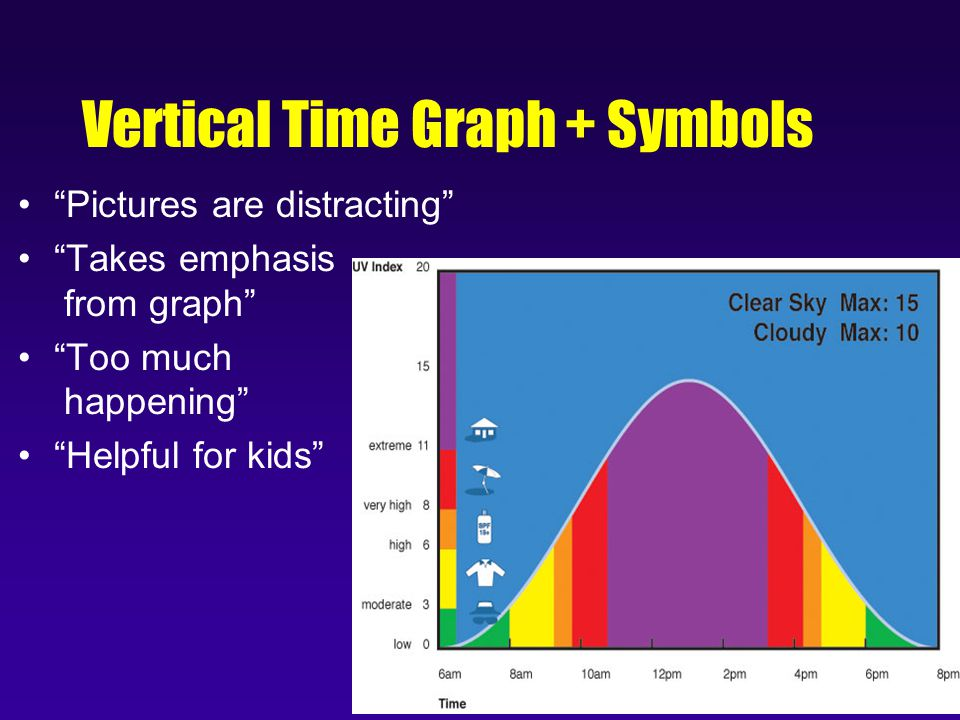 Vertical Time Graph + Symbols Pictures are distracting Takes emphasis from graph Too much happening Helpful for kids