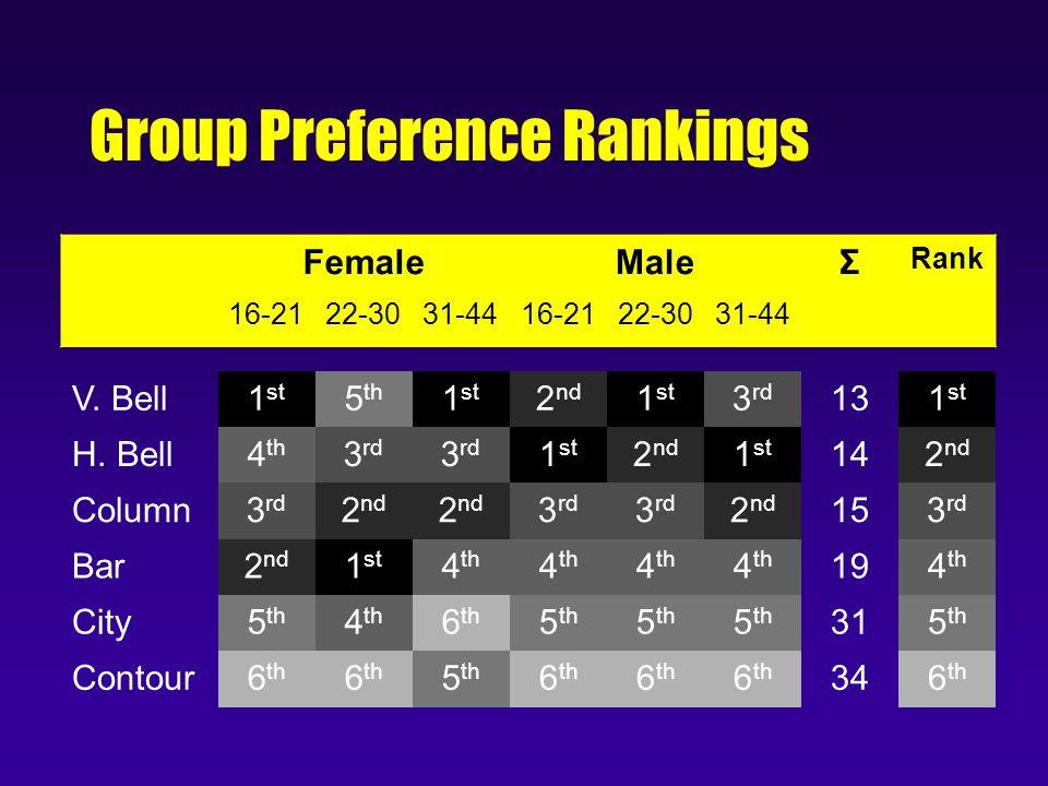 Group Preference Rankings FemaleMaleΣ Rank 16-2122-3031-4416-2122-3031-44 V.