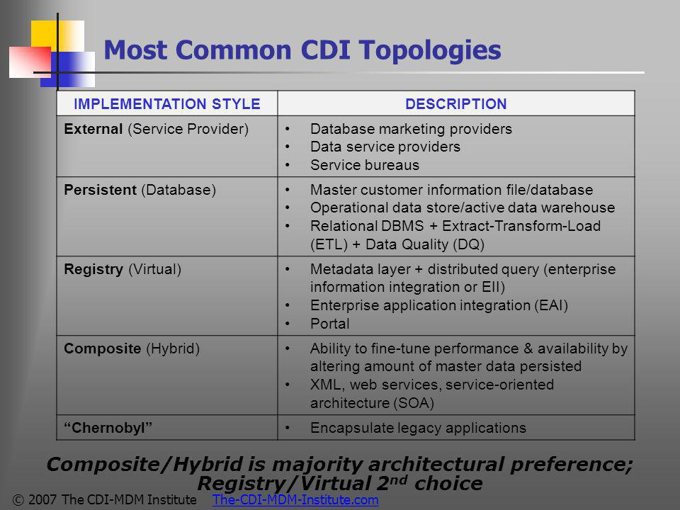 © 2007 The CDI-MDM Institute The-CDI-MDM-Institute.com Most Common CDI Topologies Composite/Hybrid is majority architectural preference; Registry/Virtual 2 nd choice IMPLEMENTATION STYLEDESCRIPTION External (Service Provider)Database marketing providers Data service providers Service bureaus Persistent (Database)Master customer information file/database Operational data store/active data warehouse Relational DBMS + Extract-Transform-Load (ETL) + Data Quality (DQ) Registry (Virtual)Metadata layer + distributed query (enterprise information integration or EII) Enterprise application integration (EAI) Portal Composite (Hybrid)Ability to fine-tune performance & availability by altering amount of master data persisted XML, web services, service-oriented architecture (SOA) Chernobyl Encapsulate legacy applications