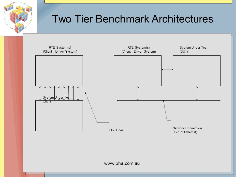 www.pha.com.au Two Tier Benchmark Architectures RTE System(s) (Client - Driver System) System Under Test (SUT) RTE System(s) (Client - Driver System) TTY Lines Network Connection (X25 or Ethernet) System Under Test (SUT)