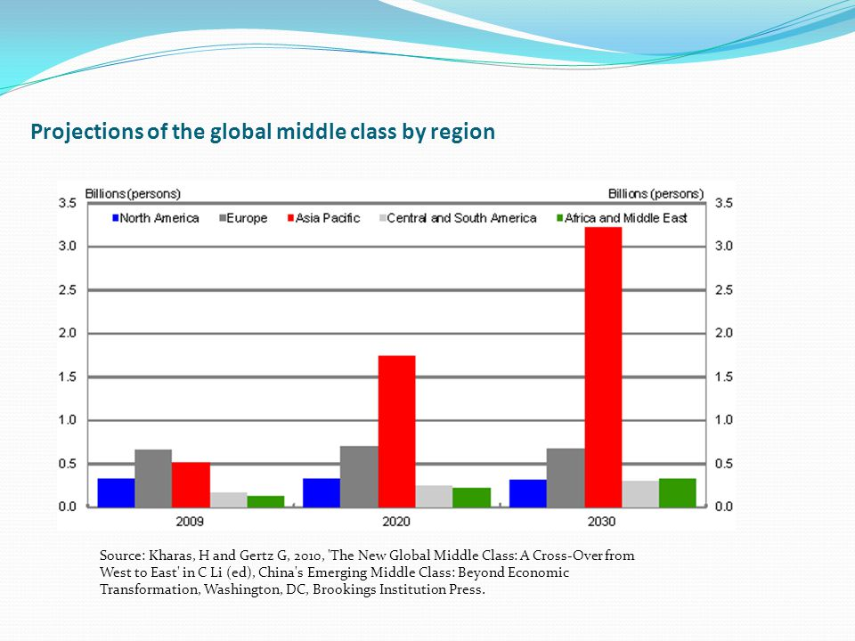 Projections of the global middle class by region Source: Kharas, H and Gertz G, 2010, 'The New Global Middle Class: A Cross-Over from West to East' in