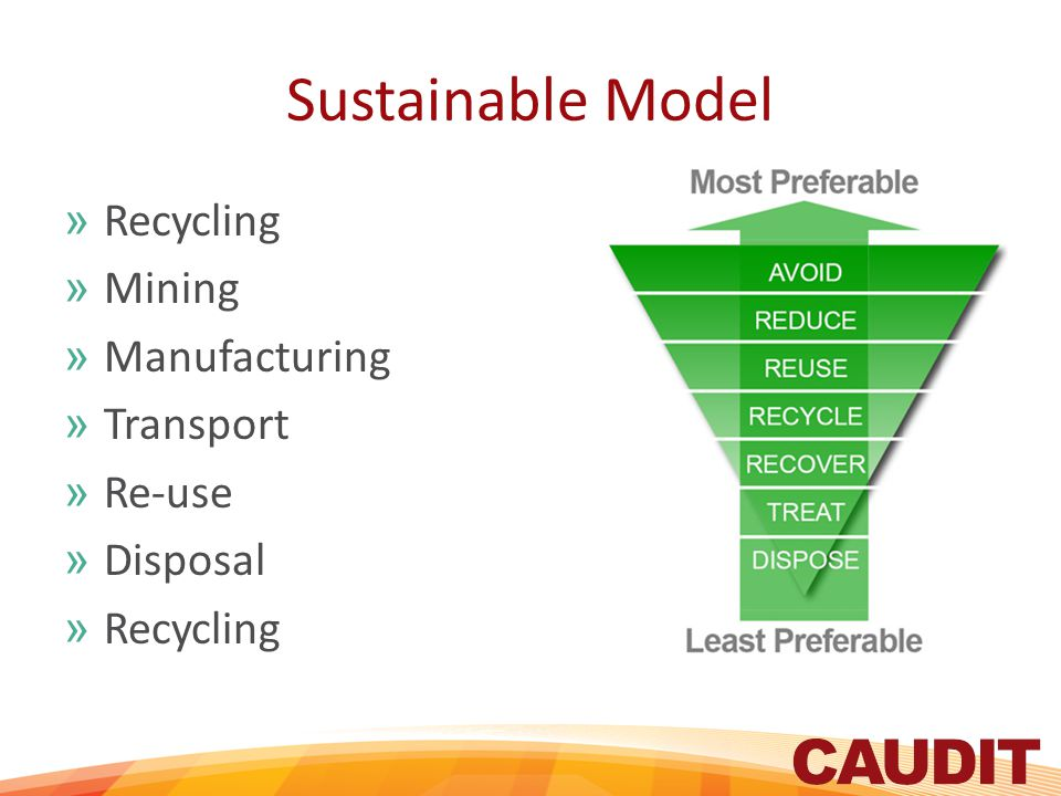 Sustainable Model »Recycling »Mining »Manufacturing »Transport »Re-use »Disposal »Recycling
