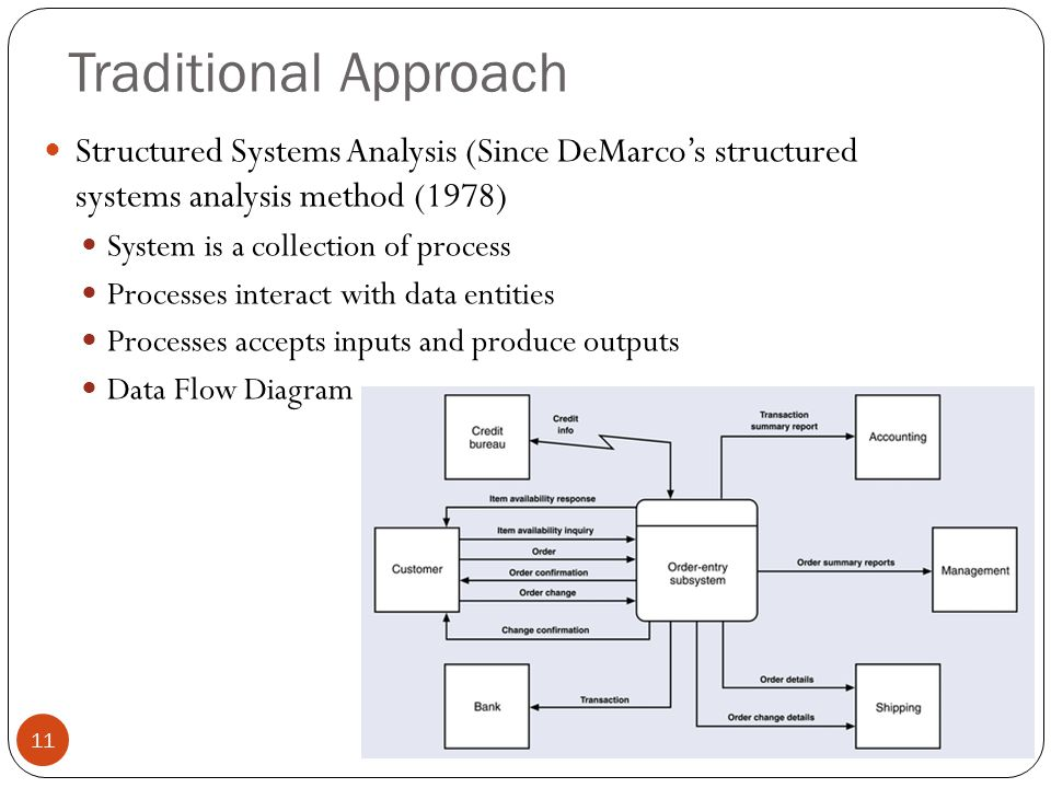 11 Traditional Approach Structured Systems Analysis (Since DeMarco's structured systems analysis method (1978) System is a collection of process Processes interact with data entities Processes accepts inputs and produce outputs Data Flow Diagram