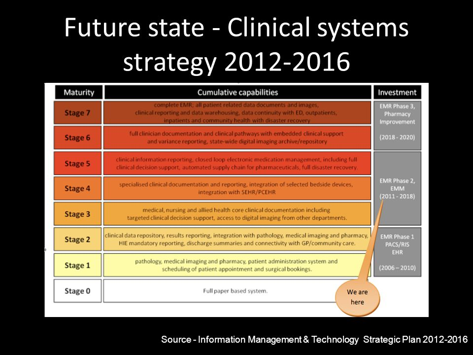 Future state - Clinical systems strategy 2012-2016 Source - Information Management & Technology Strategic Plan 2012-2016