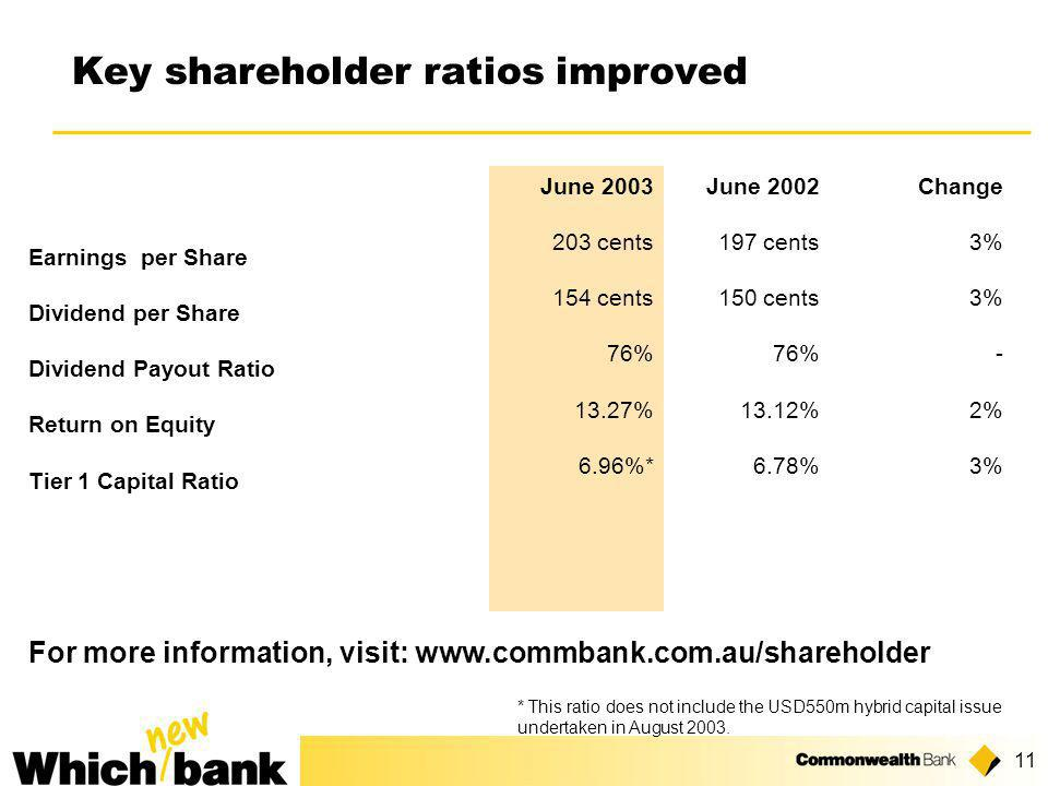 11 Key shareholder ratios improved June 2003 203 cents 154 cents 76% 13.27% 6.96%* June 2002 197 cents 150 cents 76% 13.12% 6.78% Change 3% - 2% 3% Earnings per Share Dividend per Share Dividend Payout Ratio Return on Equity Tier 1 Capital Ratio * This ratio does not include the USD550m hybrid capital issue undertaken in August 2003.