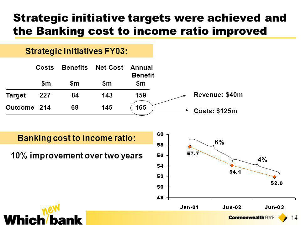 14 Strategic initiative targets were achieved and the Banking cost to income ratio improved Costs Benefits Net Cost Annual Benefit $m $m $m $m Target 227 84 143 159 Outcome 214 69 145 165 Revenue: $40m Strategic Initiatives FY03: 6% 4% 10% improvement over two years Costs: $125m Banking cost to income ratio: