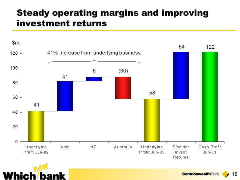18 Steady operating margins and improving investment returns 41 (30) 41 6 58 64 122 41% increase from underlying business $m