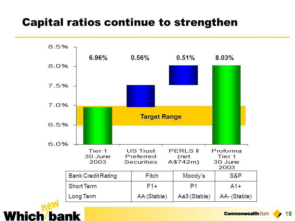 19 Bank Credit Rating Short Term Long Term Fitch F1+ AA (Stable) Moody's P1 Aa3 (Stable) S&P A1+ AA- (Stable) Capital ratios continue to strengthen 0.56% 0.51% 6.96% Target Range 8.03%