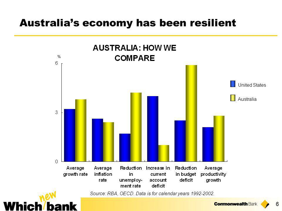 6 Australia's economy has been resilient Source: RBA, OECD.