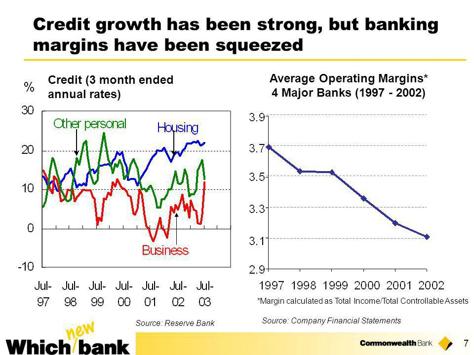 7 Credit growth has been strong, but banking margins have been squeezed Source: Company Financial Statements Average Operating Margins* 4 Major Banks (1997 - 2002) *Margin calculated as Total Income/Total Controllable Assets Credit (3 month ended annual rates) Source: Reserve Bank