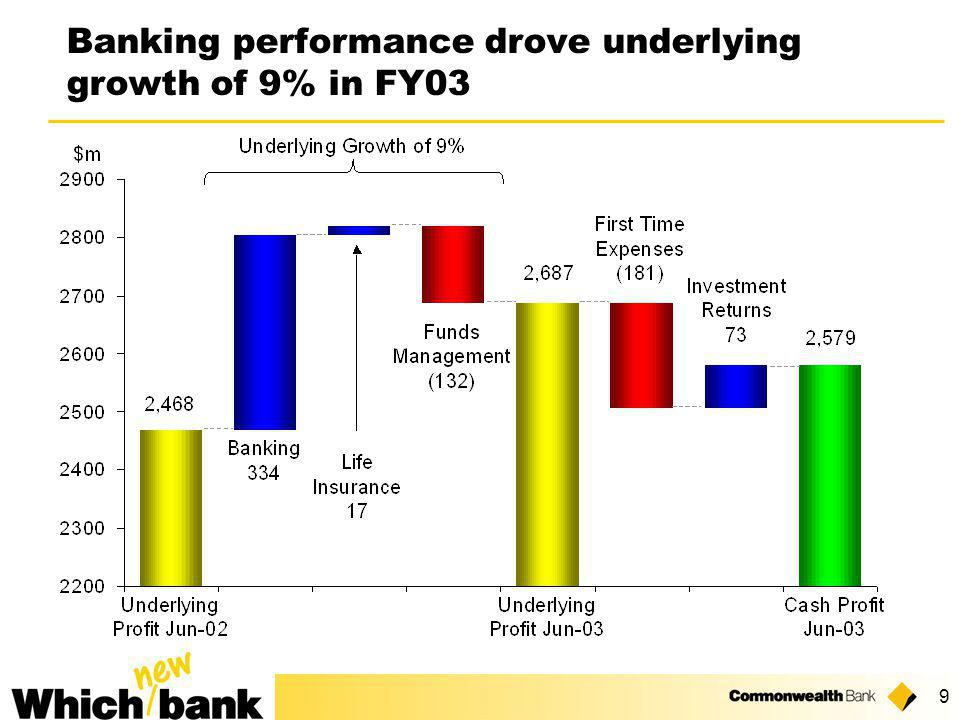 9 Banking performance drove underlying growth of 9% in FY03