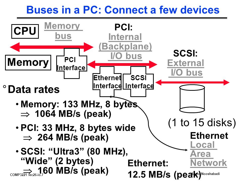 COMP3221 lec26-io.7 Saeid Nooshabadi Buses in a PC: Connect a few devices CPU Memory bus Memory SCSI: External I/O bus (1 to 15 disks) SCSI Interface Ethernet Interface Ethernet Local Area Network °Data rates Memory: 133 MHz, 8 bytes  1064 MB/s (peak) PCI: 33 MHz, 8 bytes wide  264 MB/s (peak) SCSI: Ultra3 (80 MHz), Wide (2 bytes)  160 MB/s (peak) Ethernet: 12.5 MB/s (peak) PCI Interface PCI: Internal (Backplane) I/O bus