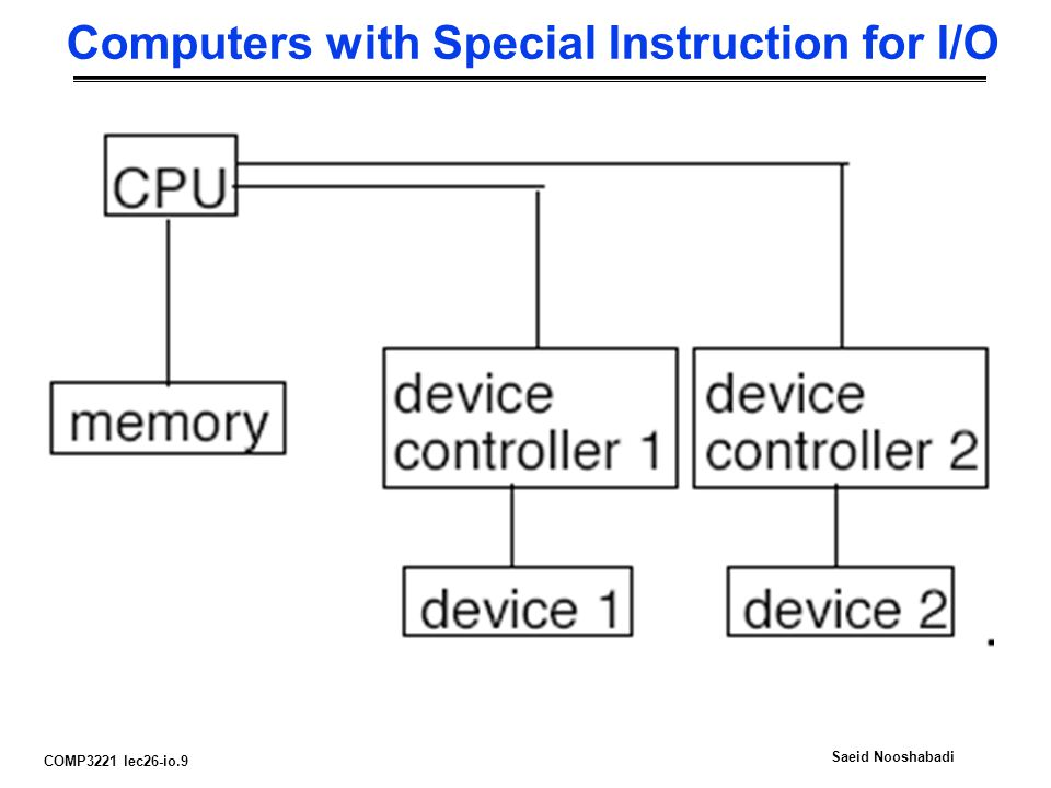 COMP3221 lec26-io.9 Saeid Nooshabadi Computers with Special Instruction for I/O