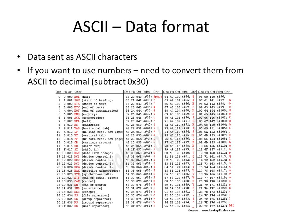 ASCII – Data format Data sent as ASCII characters If you want to use numbers – need to convert them from ASCII to decimal (subtract 0x30)