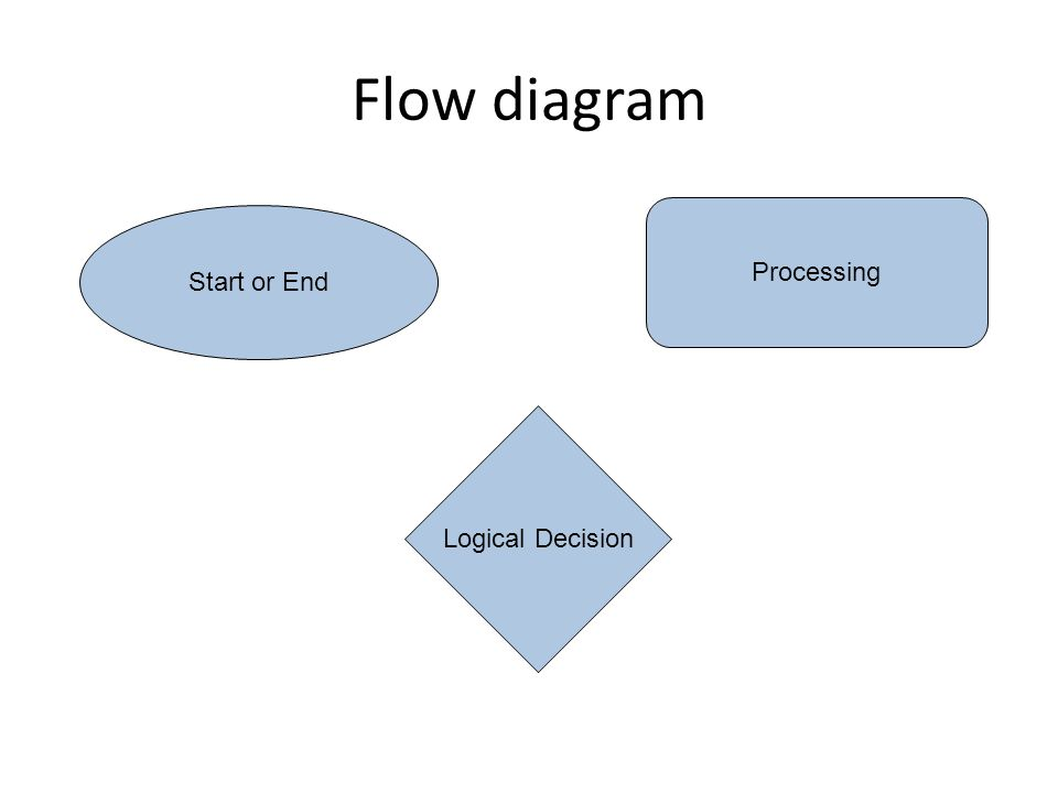 Flow diagram Start or End Processing Logical Decision