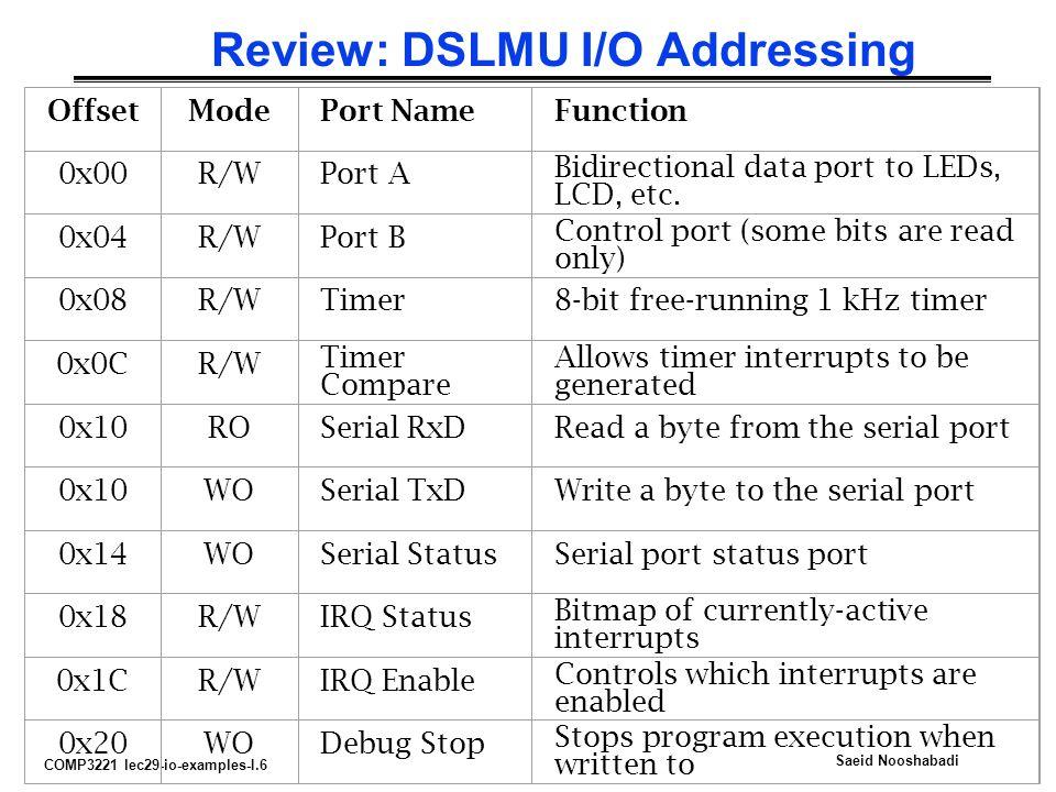 COMP3221 lec29-io-examples-I.6 Saeid Nooshabadi Review: DSLMU I/O Addressing OffsetModePort NameFunction 0x00R/WPort A Bidirectional data port to LEDs, LCD, etc.