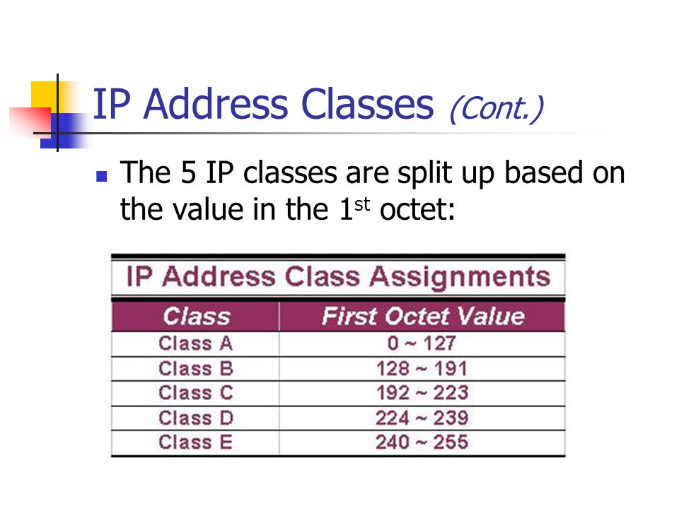 IP Address Classes (Cont.) The 5 IP classes are split up based on the value in the 1 st octet: