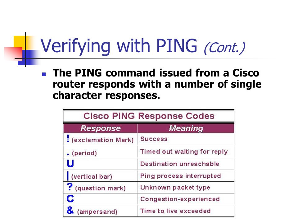Verifying with PING (Cont.) The PING command issued from a Cisco router responds with a number of single character responses.