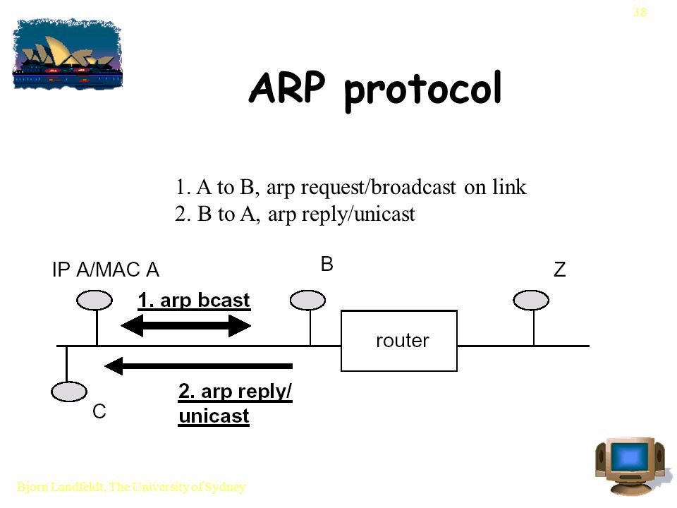 Bjorn Landfeldt, The University of Sydney 38 ARP protocol 1.