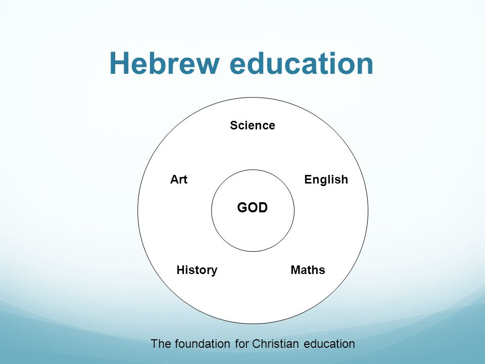 Hebrew education GOD History Science Art Maths English The foundation for Christian education
