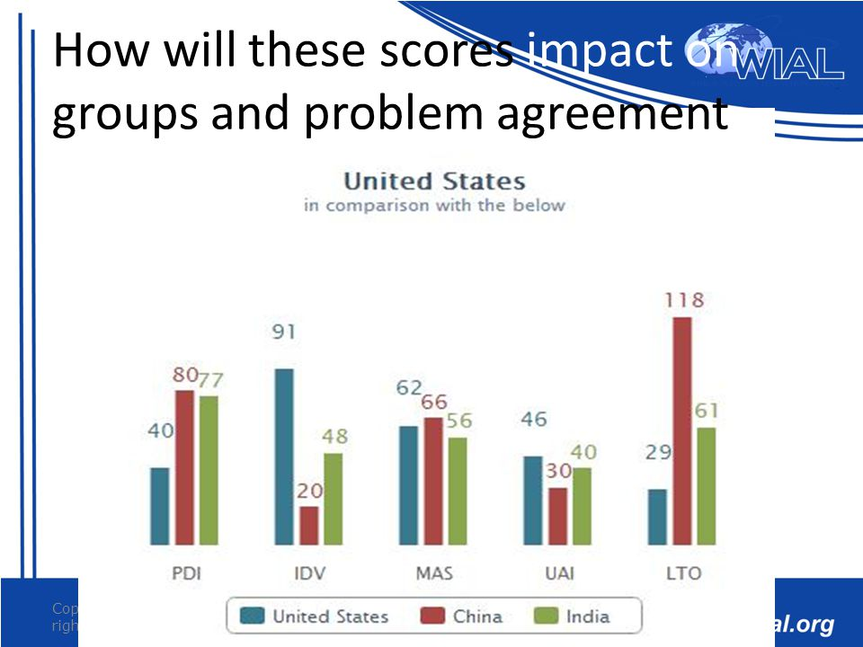 Copyright 2012 WIAL All rights reserved 20 How will these scores impact on groups and problem agreement