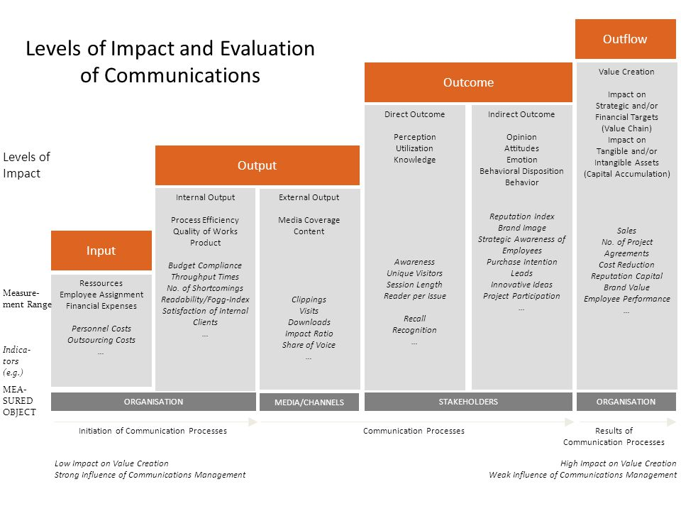 Levels of Impact and Evaluation of Communications Results of Communication Processes Output Outcome Outflow Internal Output Process Efficiency Quality