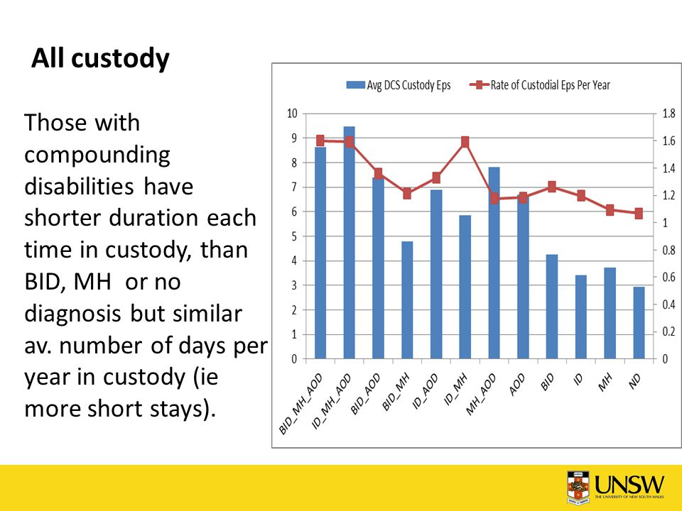 All custody Those with compounding disabilities have shorter duration each time in custody, than BID, MH or no diagnosis but similar av. number of day