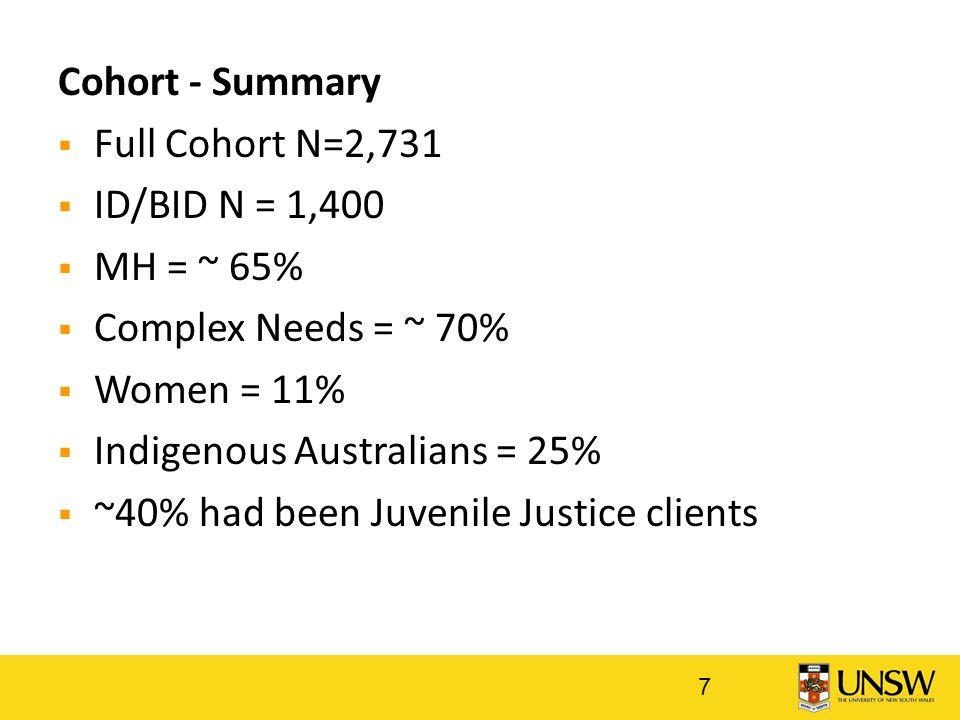 Cohort - Summary  Full Cohort N=2,731  ID/BID N = 1,400  MH = ~ 65%  Complex Needs = ~ 70%  Women = 11%  Indigenous Australians = 25%  ~40% had been Juvenile Justice clients 7