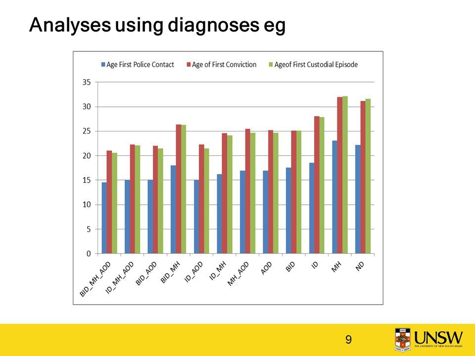Analyses using diagnoses eg 9