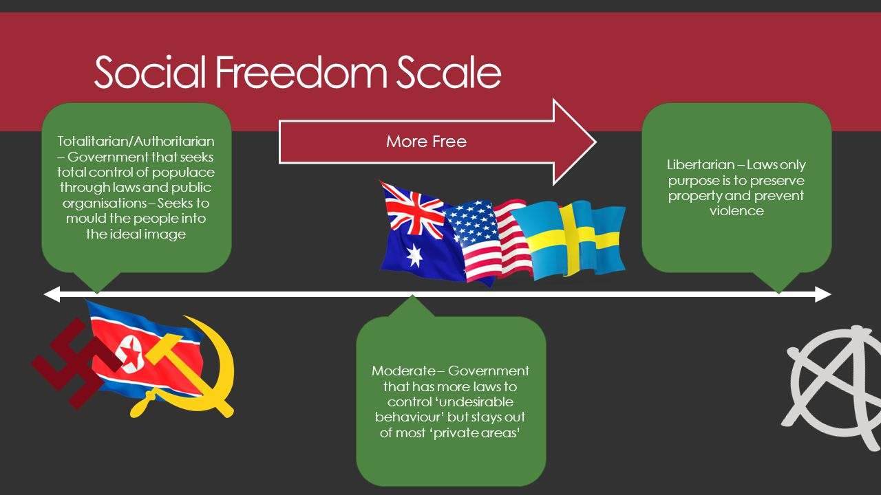 Social Freedom Scale Totalitarian/Authoritarian – Government that seeks total control of populace through laws and public organisations – Seeks to mould the people into the ideal image Moderate – Government that has more laws to control 'undesirable behaviour' but stays out of most 'private areas' Libertarian – Laws only purpose is to preserve property and prevent violence More Free