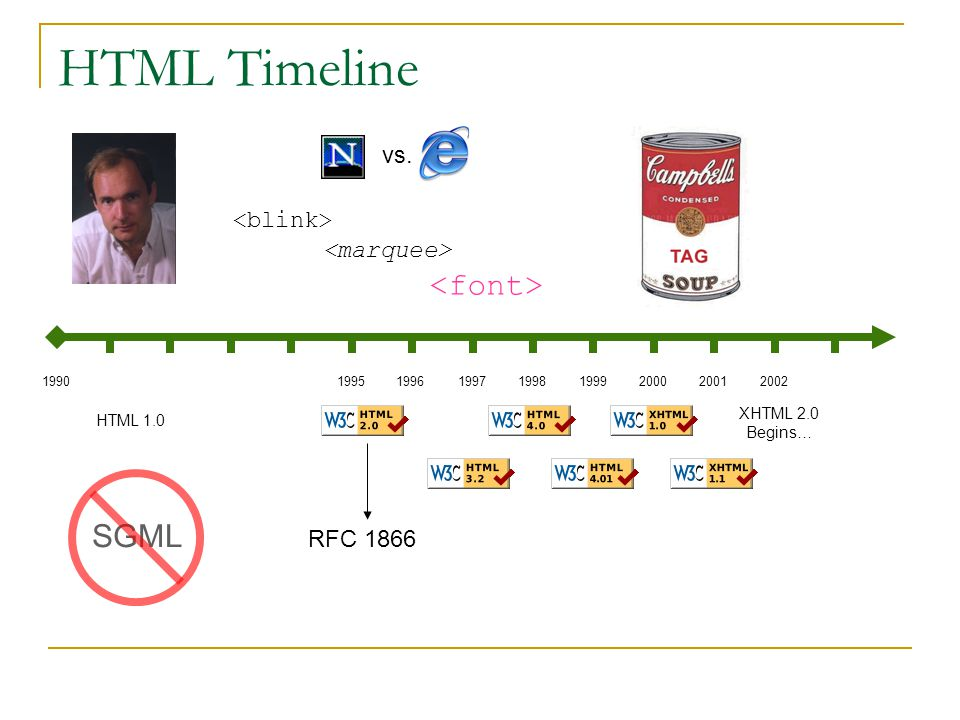 HTML Timeline vs. HTML 1.0 SGML RFC 1866 199019951997 1999 20001998199620012002 XHTML 2.0 Begins…