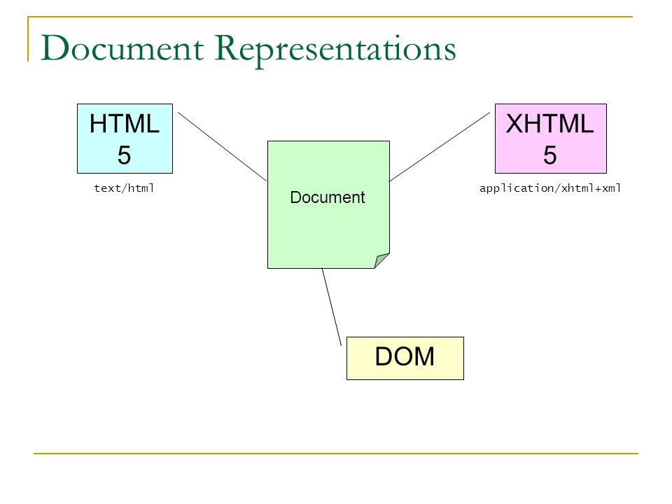 Document Representations Document DOM HTML 5 text/html XHTML 5 application/xhtml+xml