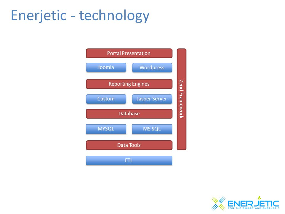 Enerjetic - technology Portal Presentation Joomla Wordpress Reporting Engines Custom Jasper Server MYSQL Database MS SQL Data Tools ETL Zend Framework
