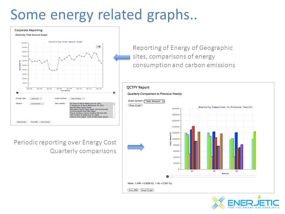 Some energy related graphs..
