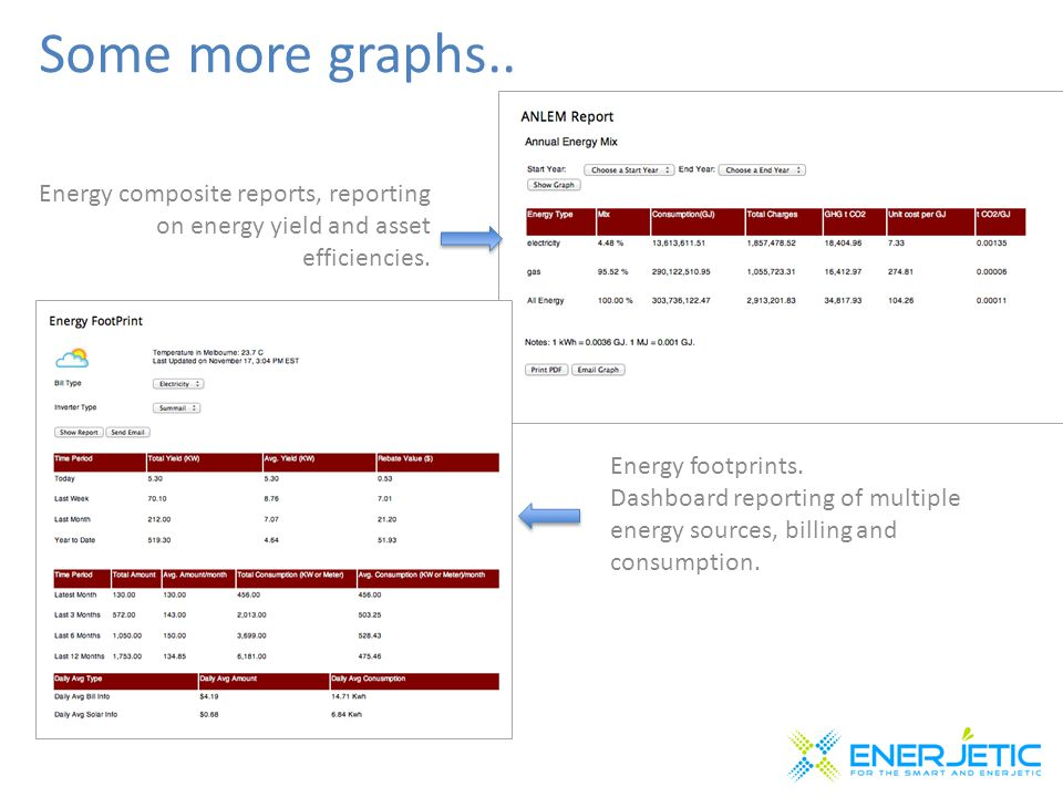 Some more graphs.. Energy composite reports, reporting on energy yield and asset efficiencies.