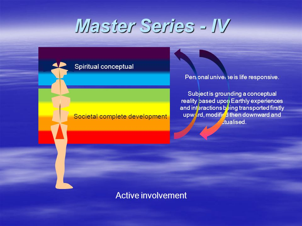 Societal complete development Spiritual conceptual Personal universe is life responsive. Active involvement Subject is grounding a conceptual reality