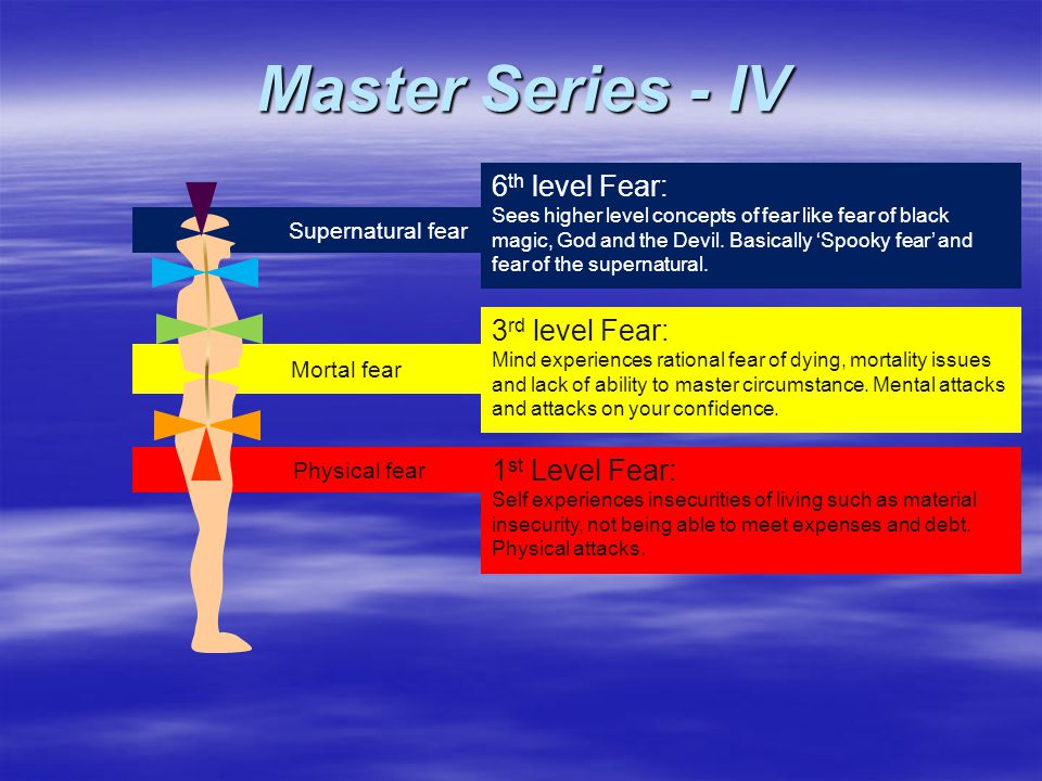 3 rd level Fear: Mind experiences rational fear of dying, mortality issues and lack of ability to master circumstance.