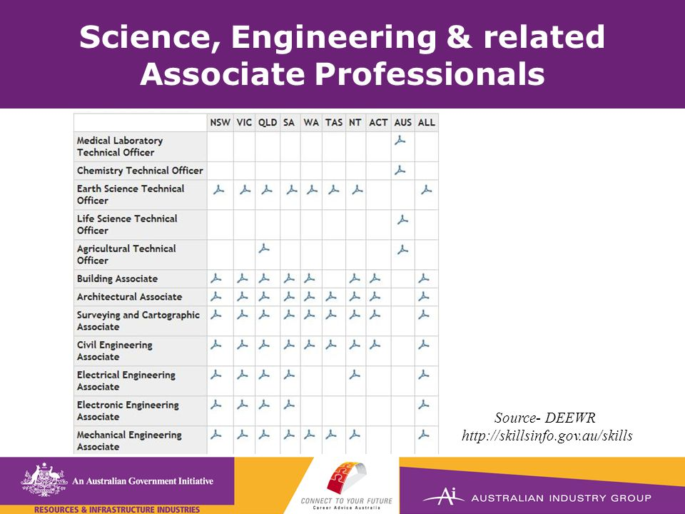 Science, Engineering & related Associate Professionals Source- DEEWR http://skillsinfo.gov.au/skills