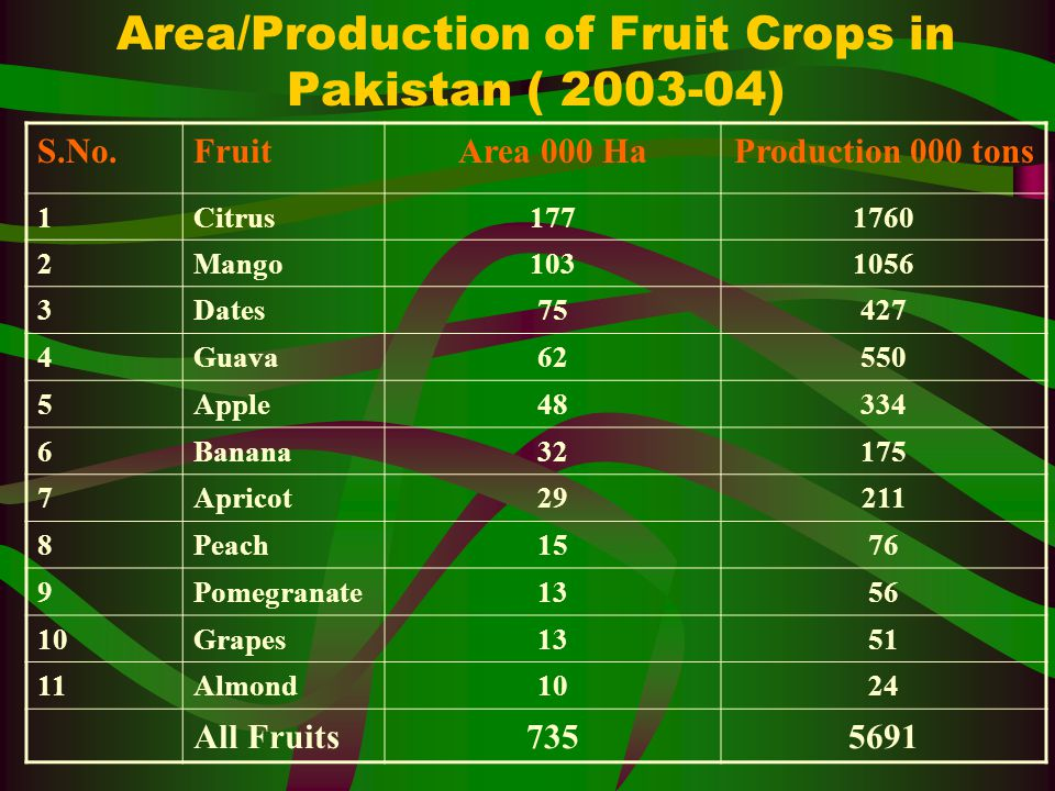 Area/Production of Fruit Crops in Pakistan ( 2003-04) S.No.FruitArea 000 HaProduction 000 tons 1Citrus1771760 2Mango1031056 3Dates75427 4Guava62550 5Apple48334 6Banana32175 7Apricot29211 8Peach1576 9Pomegranate1356 10Grapes1351 11Almond1024 All Fruits7355691
