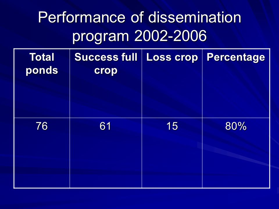 Performance of dissemination program 2002-2006 Total ponds Success full crop Loss crop Percentage 76611580%