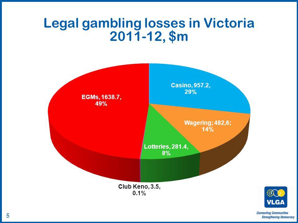 © VLGA 2010 5 Legal gambling losses in Victoria 2011-12, $m