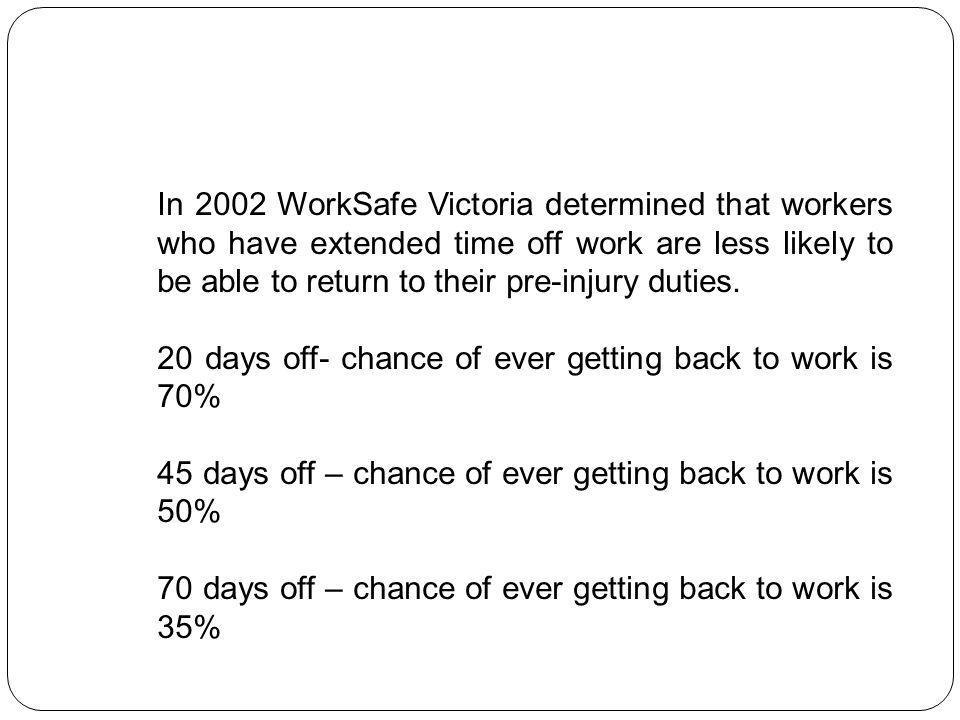 In 2002 WorkSafe Victoria determined that workers who have extended time off work are less likely to be able to return to their pre-injury duties.