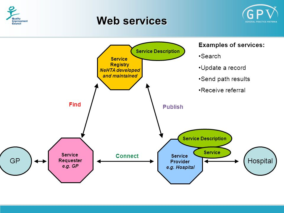 Web services Service Registry NeHTA developed and maintained Service Requester e.g.