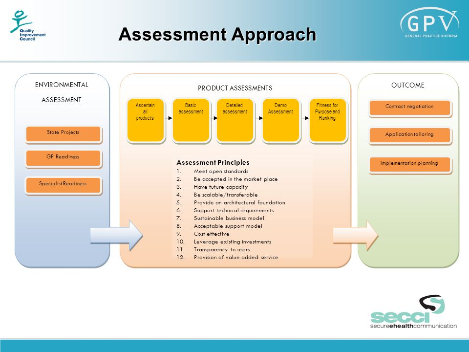 Assessment Approach Ascertain all products Ascertain all products Basic assessment Detailed assessment Detailed assessment Demo Assessment Fitness for Purpose and Ranking OUTCOME Assessment Principles 1.Meet open standards 2.Be accepted in the market place 3.Have future capacity 4.Be scalable/transferable 5.Provide an architectural foundation 6.Support technical requirements 7.Sustainable business model 8.Acceptable support model 9.Cost effective 10.Leverage existing investments 11.Transparency to users 12.Provision of value added service ENVIRONMENTAL ASSESSMENT ENVIRONMENTAL ASSESSMENT State Projects GP Readiness Specialist Readiness PRODUCT ASSESSMENTS Contract negotiation Application tailoring Implementation planning