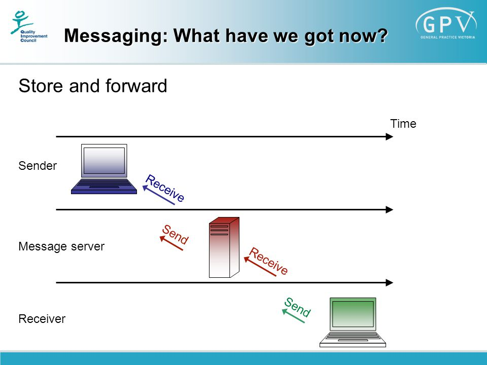 Messaging: What have we got now? Store and forward Time Sender Message server Receiver Receive Send