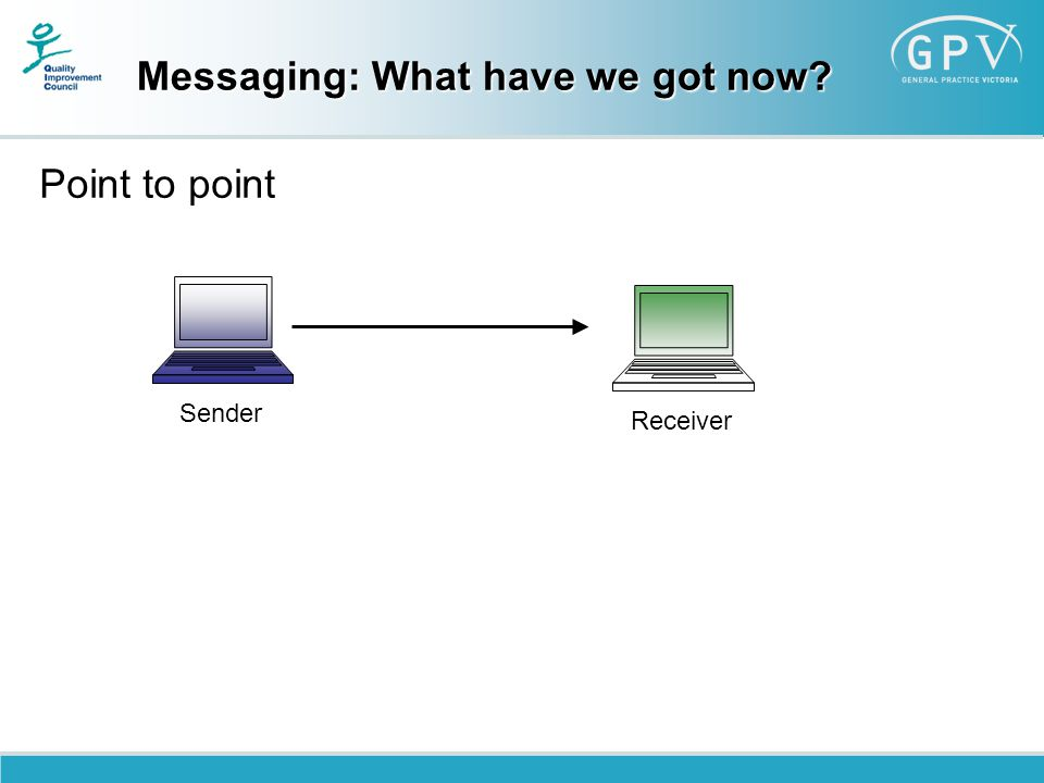 Messaging: What have we got now? Point to point Sender Receiver