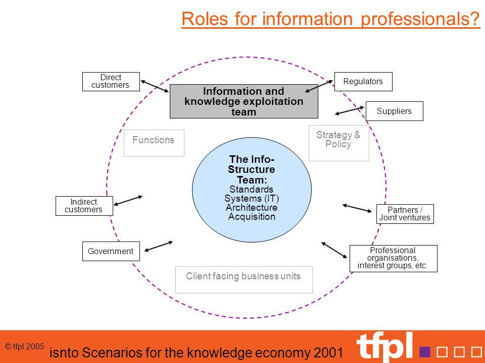 © tfpl 2005 Attention to (K)IM (UK drivers)  Driven by  Expectations – clients and staff  Organisational models and productivity  Explosion of information  Technology  Public sector  Government strategy  Connection and collaboration  Customer focus  Private sector  Globalisation  Risk mitigation  Competitive markets