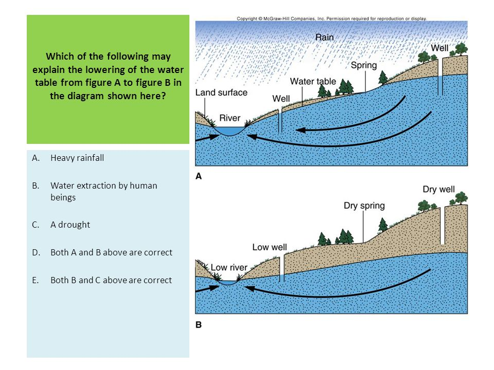 Which of the following may explain the lowering of the water table from figure A to figure B in the diagram shown here? A.Heavy rainfall B.Water extra